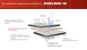 Мембрана DECKER MAXXi 180 кровельная супердиффузионная мембрана