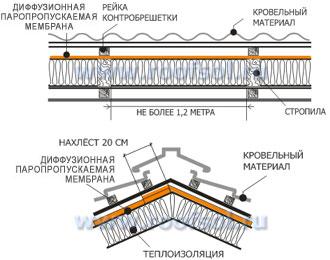 супердиффузионная ветрозащитная мембрана